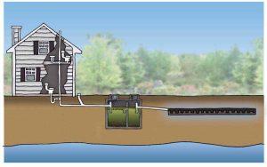 Proper Ventilation for septic system in California